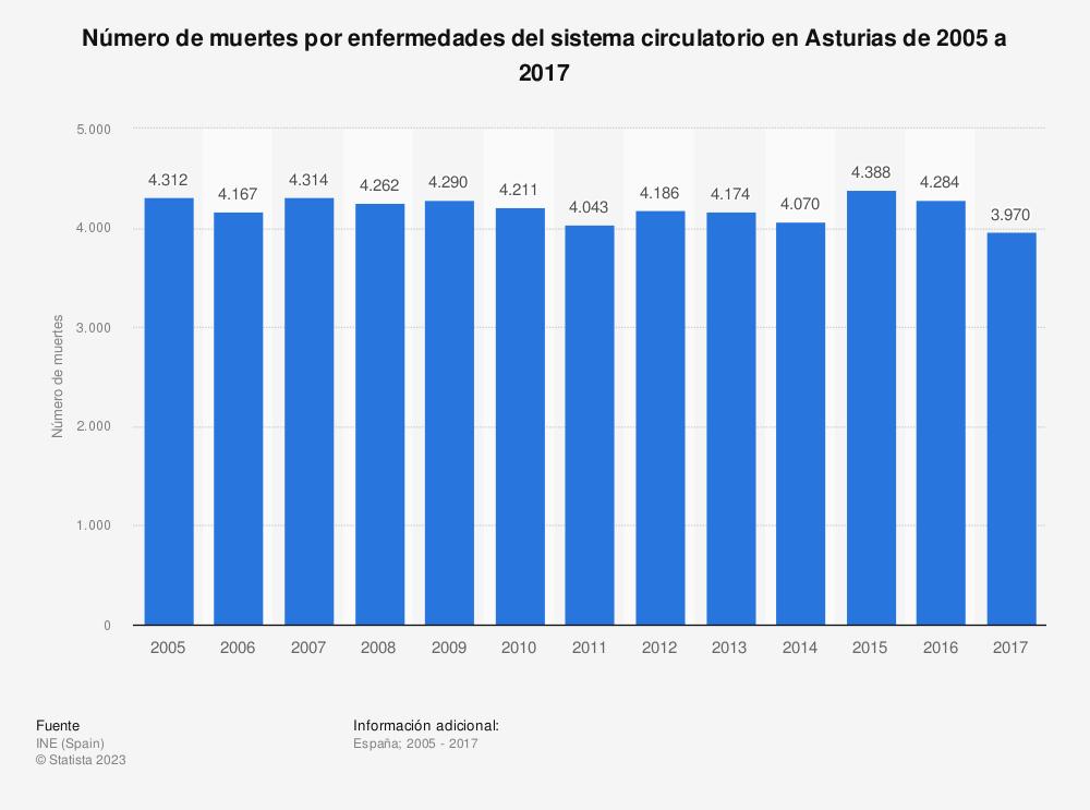 Estadística: Número de muertes por enfermedades del sistema circulatorio en Asturias de 2005 a 2017 | Statista