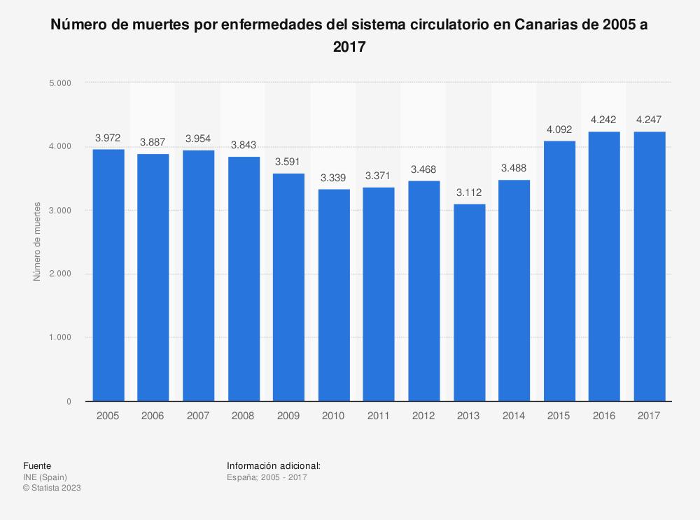 Estadística: Número de muertes por enfermedades del sistema circulatorio en Canarias de 2005 a 2017 | Statista