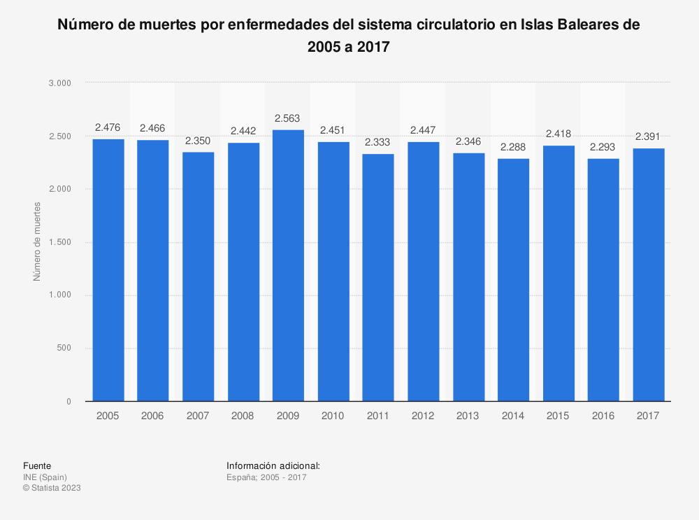 Estadística: Número de muertes por enfermedades del sistema circulatorio en Islas Baleares de 2005 a 2017 | Statista