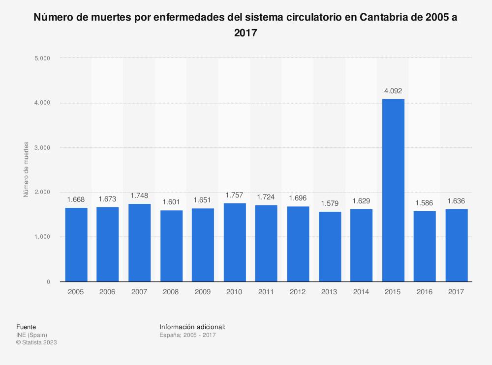 Estadística: Número de muertes por enfermedades del sistema circulatorio en Cantabria de 2005 a 2017 | Statista