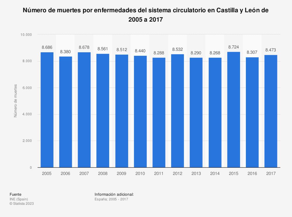 Estadística: Número de muertes por enfermedades del sistema circulatorio en Castilla y León de 2005 a 2017 | Statista