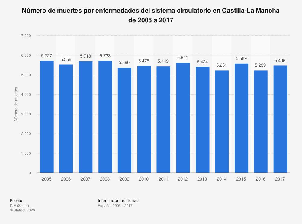 Estadística: Número de muertes por enfermedades del sistema circulatorio en Castilla-La Mancha de 2005 a 2017 | Statista