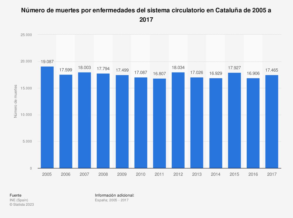 Estadística: Número de muertes por enfermedades del sistema circulatorio en Cataluña de 2005 a 2017 | Statista