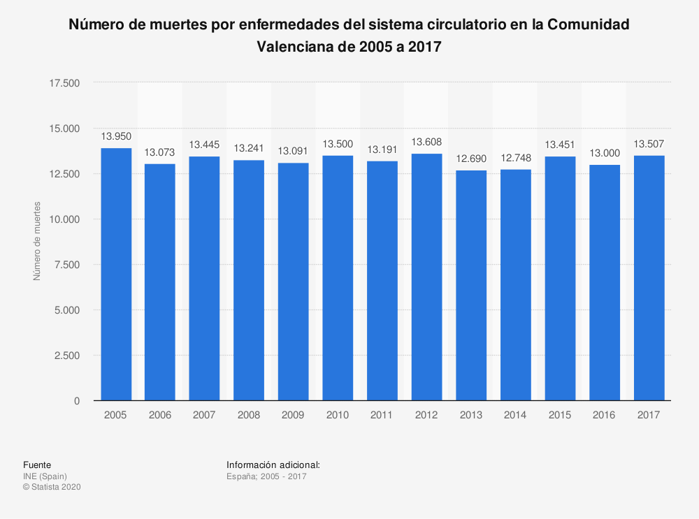 Estadística: Número de muertes por enfermedades del sistema circulatorio en la Comunidad Valenciana de 2005 a 2017 | Statista