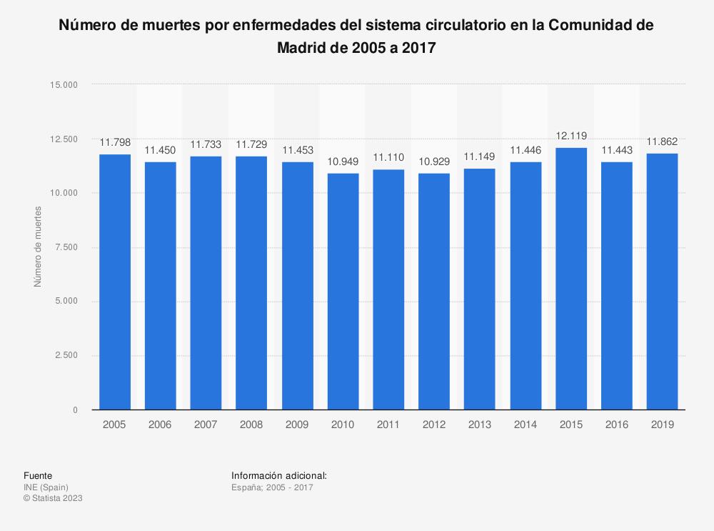 Estadística: Número de muertes por enfermedades del sistema circulatorio en la Comunidad de Madrid de 2005 a 2017 | Statista