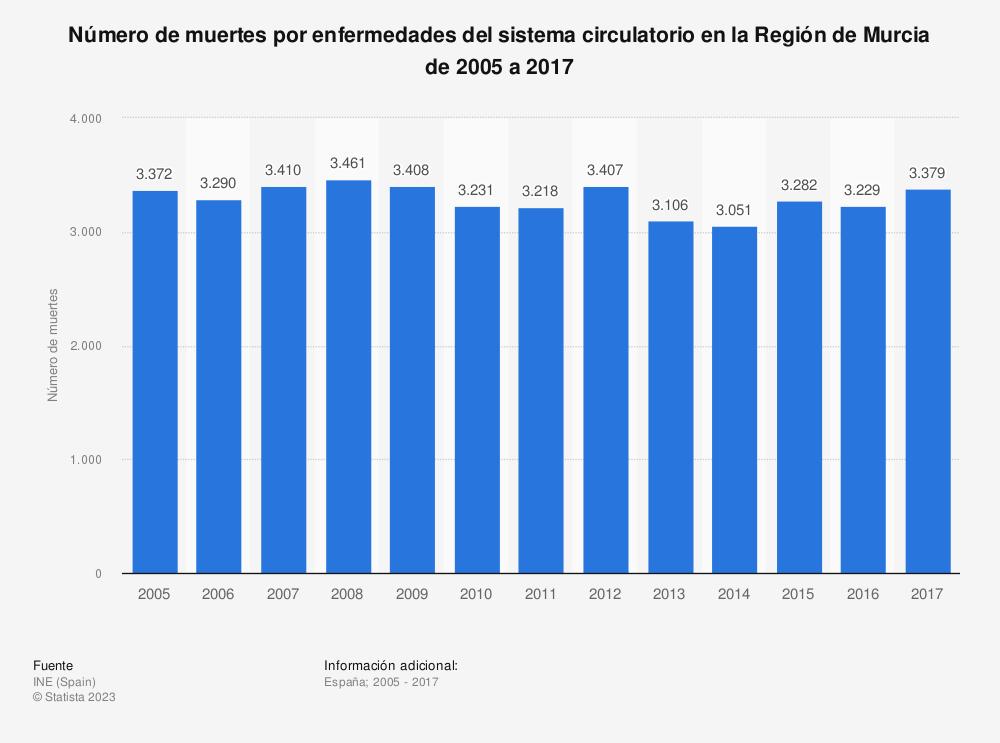 Estadística: Número de muertes por enfermedades del sistema circulatorio en la Región de Murcia de 2005 a 2017 | Statista