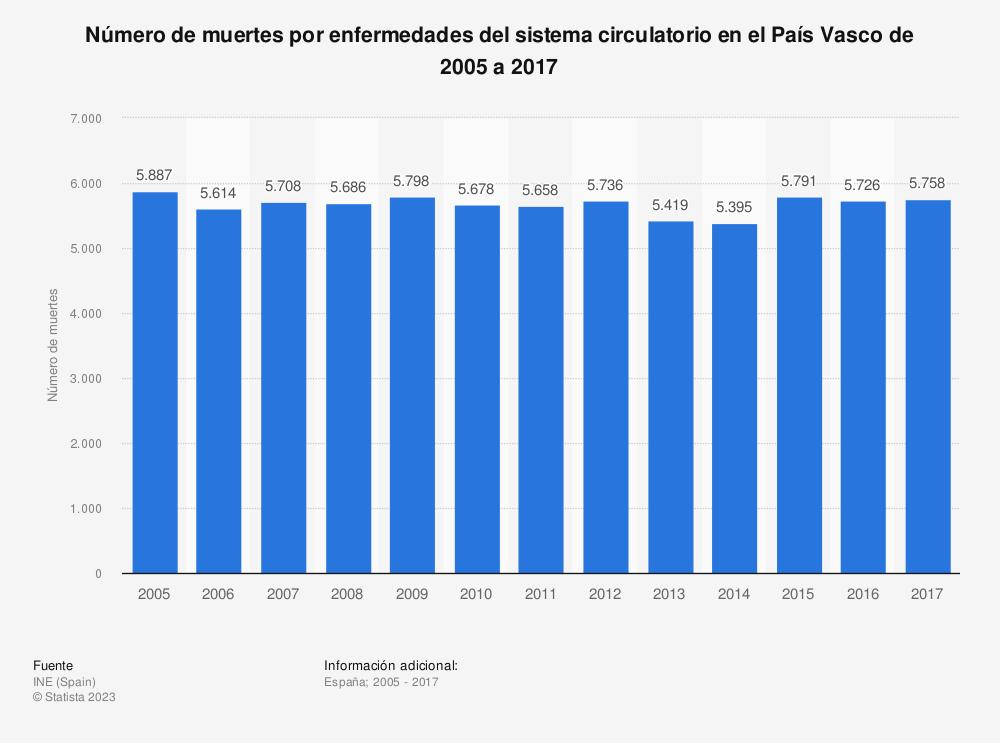 Estadística: Número de muertes por enfermedades del sistema circulatorio en el País Vasco de 2005 a 2017 | Statista