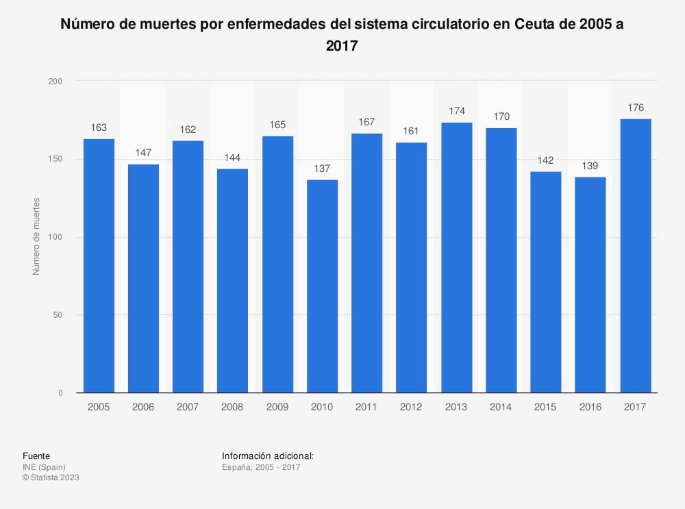 Estadística: Número de muertes por enfermedades del sistema circulatorio en Ceuta de 2005 a 2017 | Statista