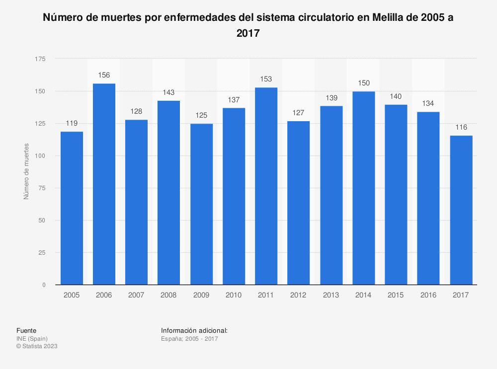 Estadística: Número de muertes por enfermedades del sistema circulatorio en Melilla de 2005 a 2017 | Statista