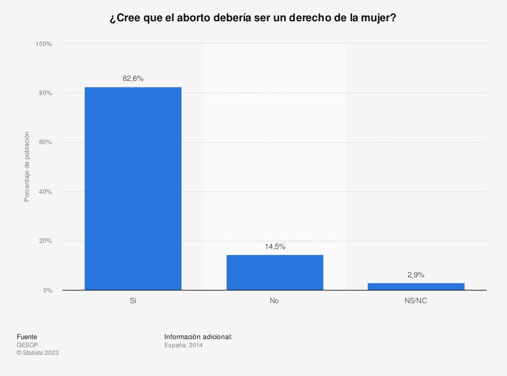 Estadística: ¿Cree que el aborto debería ser un derecho de la mujer? | Statista