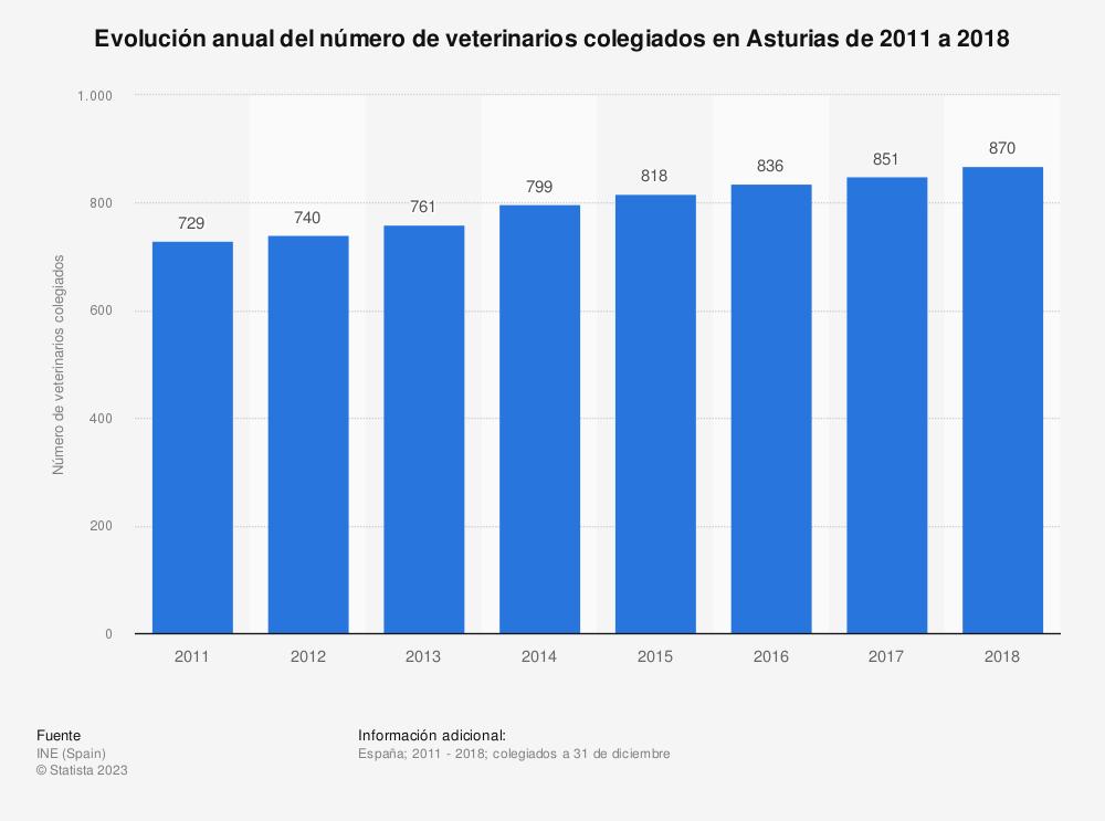 Estadística: Evolución anual del número de veterinarios colegiados en Asturias de 2011 a 2018 | Statista