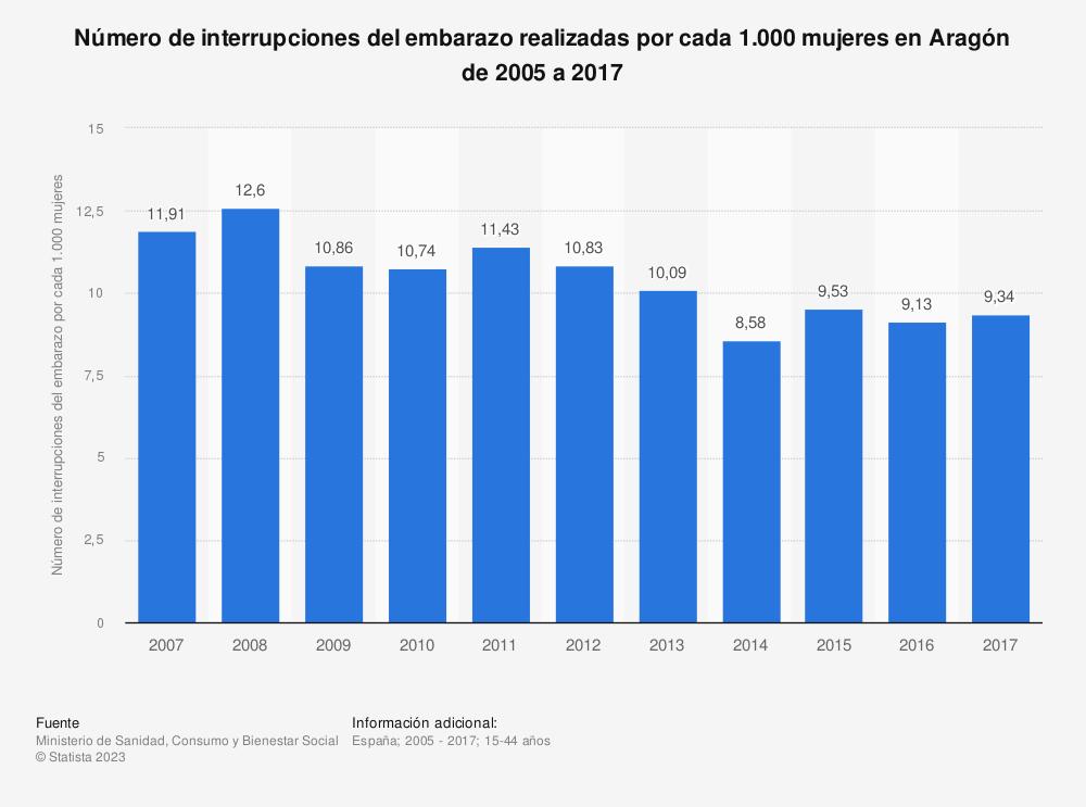 Estadística: Evolución anual del número de interrupciones del embarazo realizadas por cada 1.000 mujeres en Aragón de 2005 a 2016 | Statista