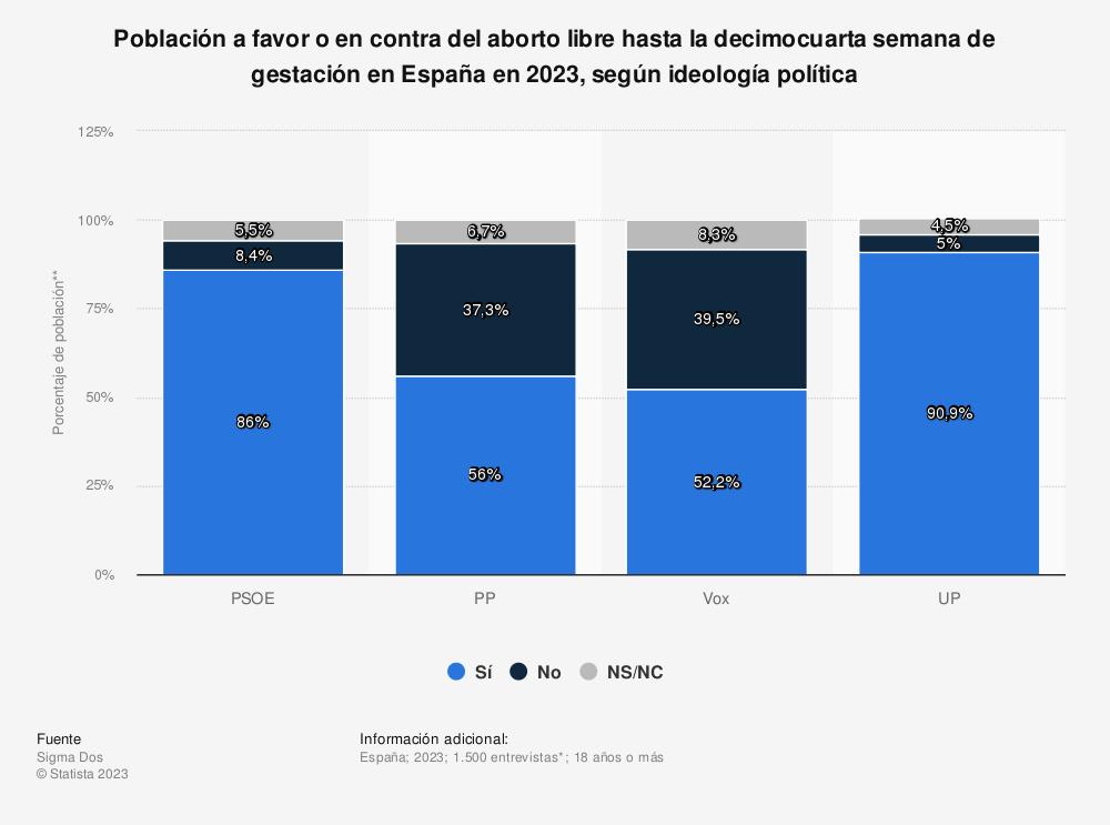 Estadística: Porcentaje de población de acuerdo con las siguientes afirmaciones respecto al aborto en España en 2014 | Statista