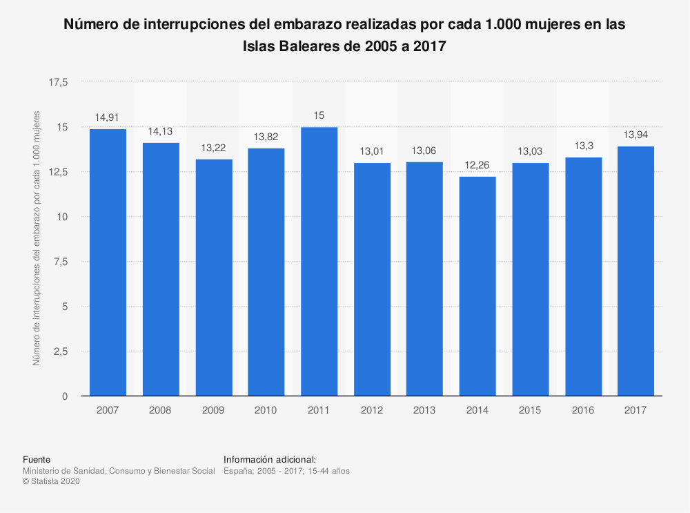 Estadística: Número de interrupciones del embarazo realizadas por cada 1.000 mujeres en las Islas Baleares de 2005 a 2017 | Statista