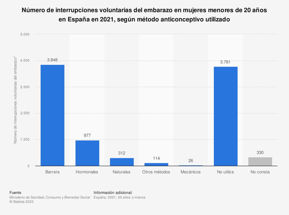 Estadística: Número de interrupciones voluntarias del embarazo en mujeres menores de 20 años en España en 2018, según los métodos anticonceptivos utilizados | Statista