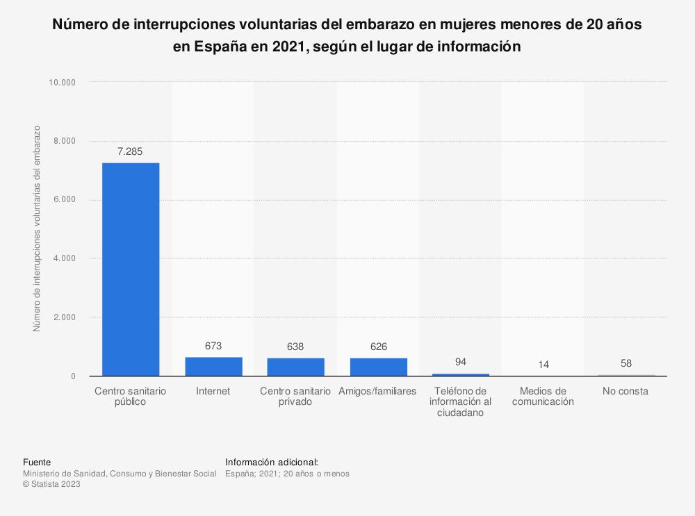 Estadística: Número de interrupciones voluntarias del embarazo en mujeres menores de 20 años en España en 2018, según el lugar de información | Statista
