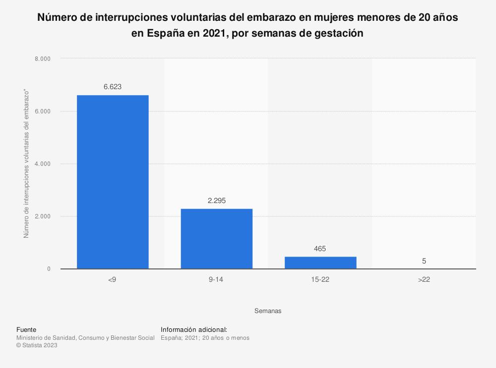 Estadística: Número de interrupciones voluntarias del embarazo en mujeres menores de 20 años en España en 2018, por semanas de gestación | Statista