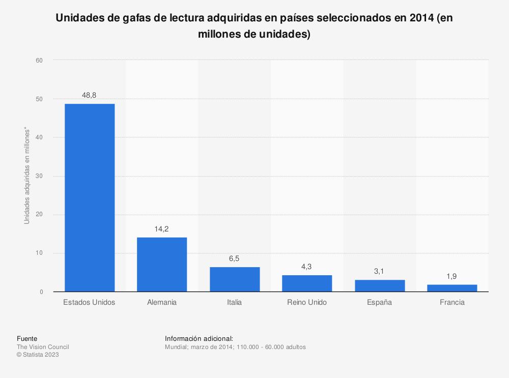 Estadística: Unidades de gafas de lectura adquiridas en países seleccionados en 2014 (en millones de unidades) | Statista