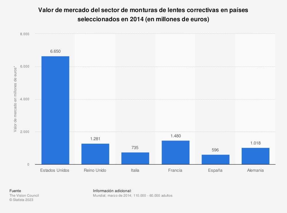 Estadística: Valor de mercado del sector de monturas de lentes correctivas en países seleccionados en 2014 (en millones de euros) | Statista