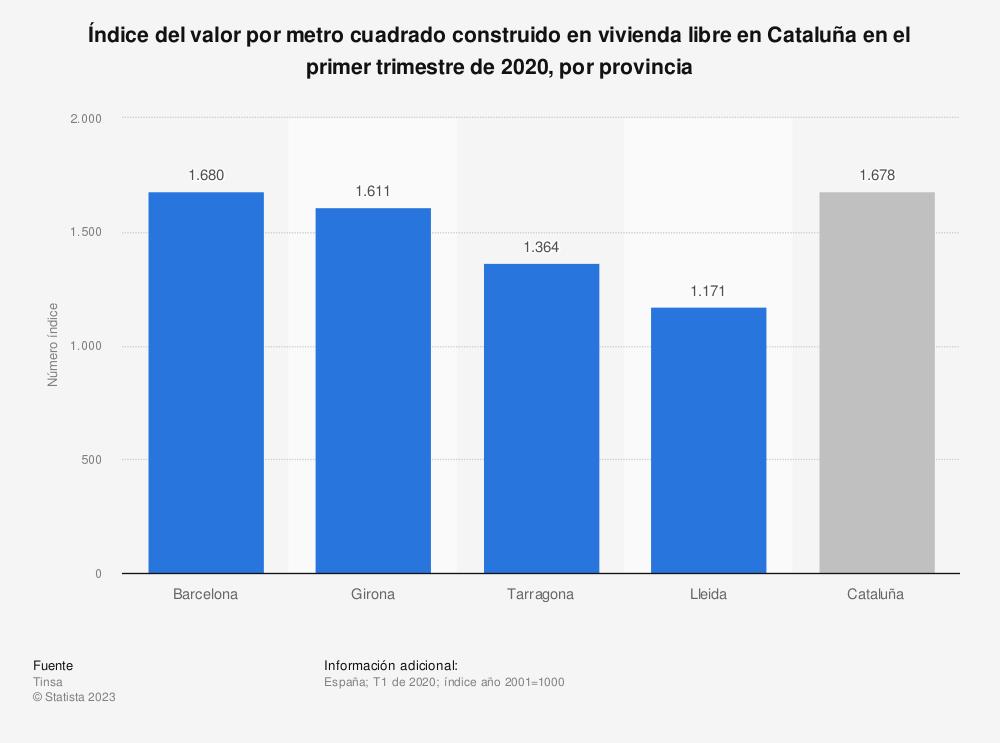 Estadística: Índice del valor por metro cuadrado construido en vivienda libre en Cataluña en el primer trimestre de 2020, por provincia | Statista