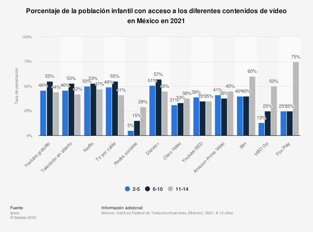 Estadística: Porcentaje de la población infantil con acceso a los diferentes medios de comunicación masivos en México en 2017 | Statista