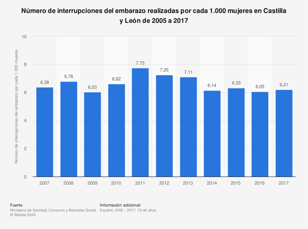 Estadística: Número de interrupciones del embarazo realizadas por cada 1.000 mujeres en Castilla y León de 2005 a 2017 | Statista