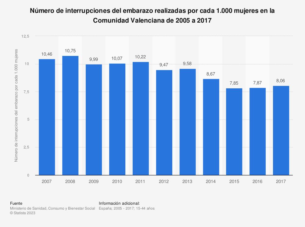 Estadística: Número de interrupciones del embarazo realizadas por cada 1.000 mujeres en la Comunidad Valenciana de 2005 a 2017 | Statista