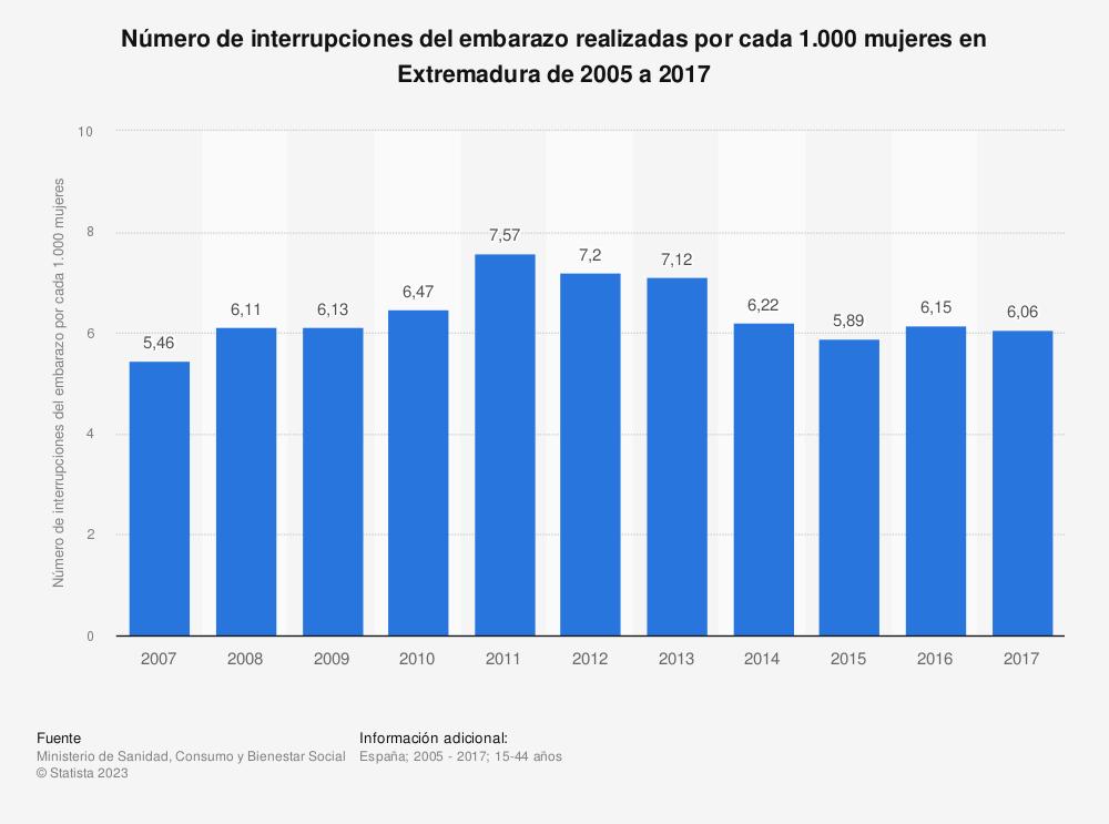 Estadística: Número de interrupciones del embarazo realizadas por cada 1.000 mujeres en Extremadura de 2005 a 2017 | Statista