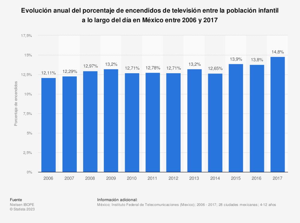 Estadística: Evolución anual del porcentaje de encendidos de televisión entre la población infantil a lo largo del día en México entre 2006 y 2017 | Statista