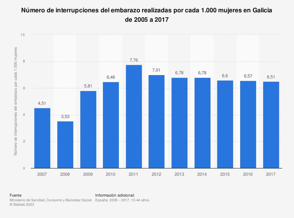 Estadística: Evolución anual del número de interrupciones del embarazo realizadas por cada 1.000 mujeres en Galicia de 2005 a 2016 | Statista