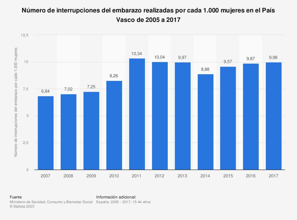 Estadística: Evolución anual del número de interrupciones del embarazo realizadas por cada 1.000 mujeres en el País Vasco de 2005 a 2016 | Statista