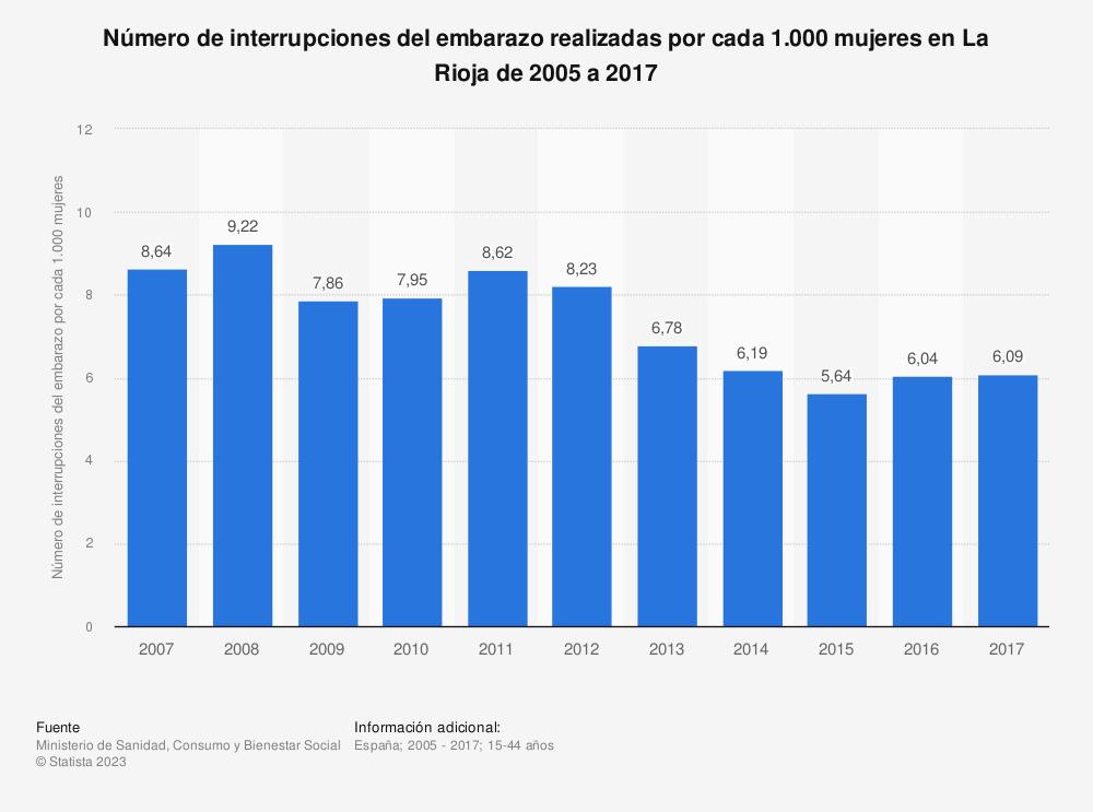 Estadística: Evolución anual del número de interrupciones del embarazo realizadas por cada 1.000 mujeres en La Rioja de 2005 a 2016 | Statista