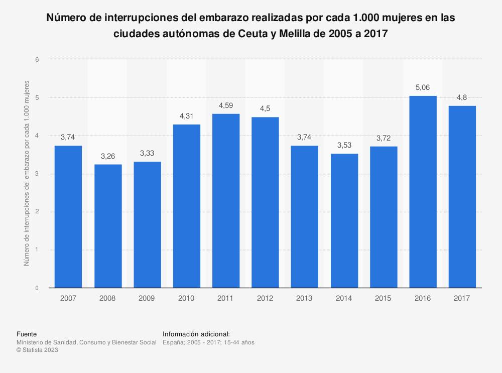 Estadística: Número de interrupciones del embarazo realizadas por cada 1.000 mujeres en las ciudades autónomas de la Ceuta y Melilla de 2005 a 2017 | Statista