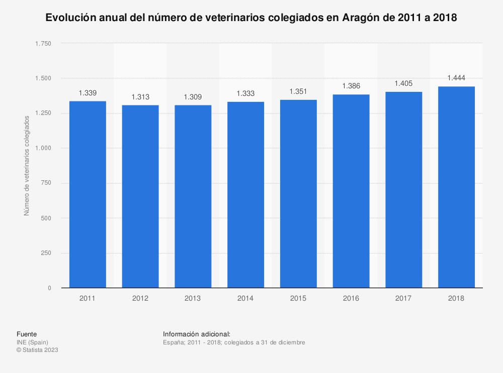 Estadística: Evolución anual del número de veterinarios colegiados en Aragón de 2011 a 2018 | Statista