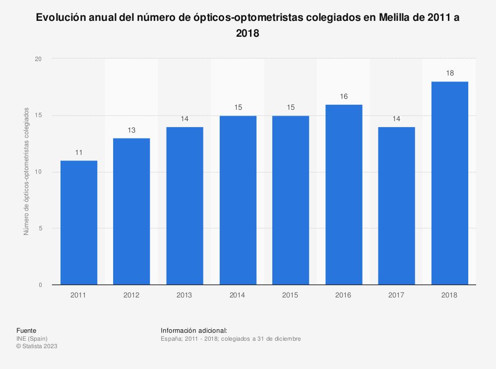Estadística: Evolución anual del número de ópticos-optometristas colegiados en Melilla de 2011 a 2018 | Statista