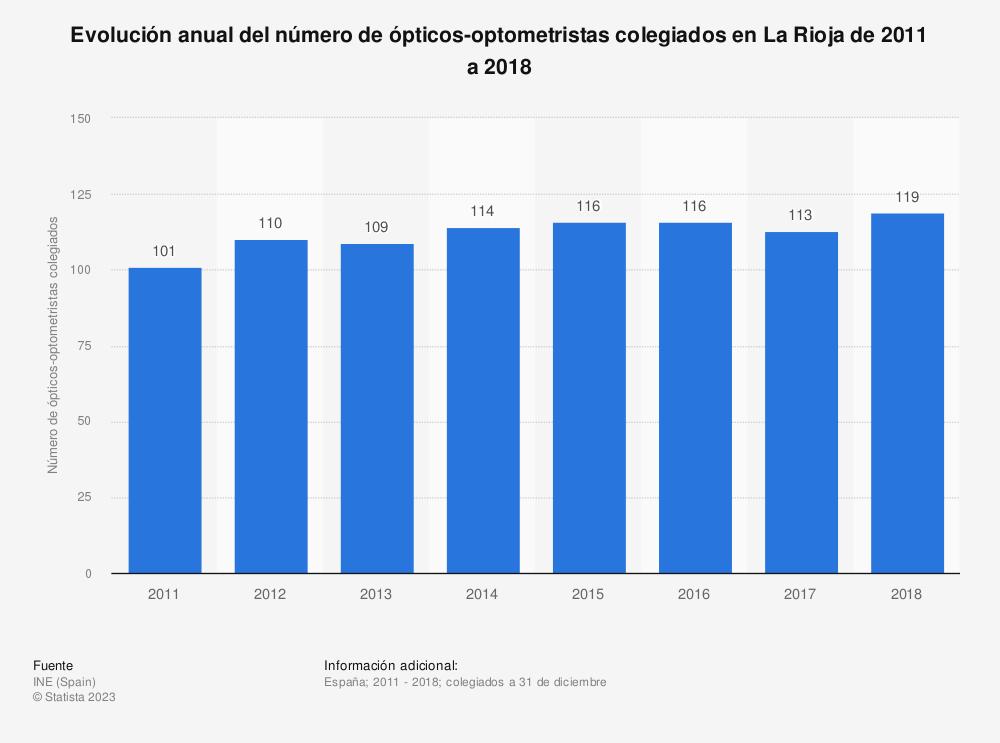 Estadística: Evolución anual del número de ópticos-optometristas colegiados en La Rioja de 2011 a 2018 | Statista