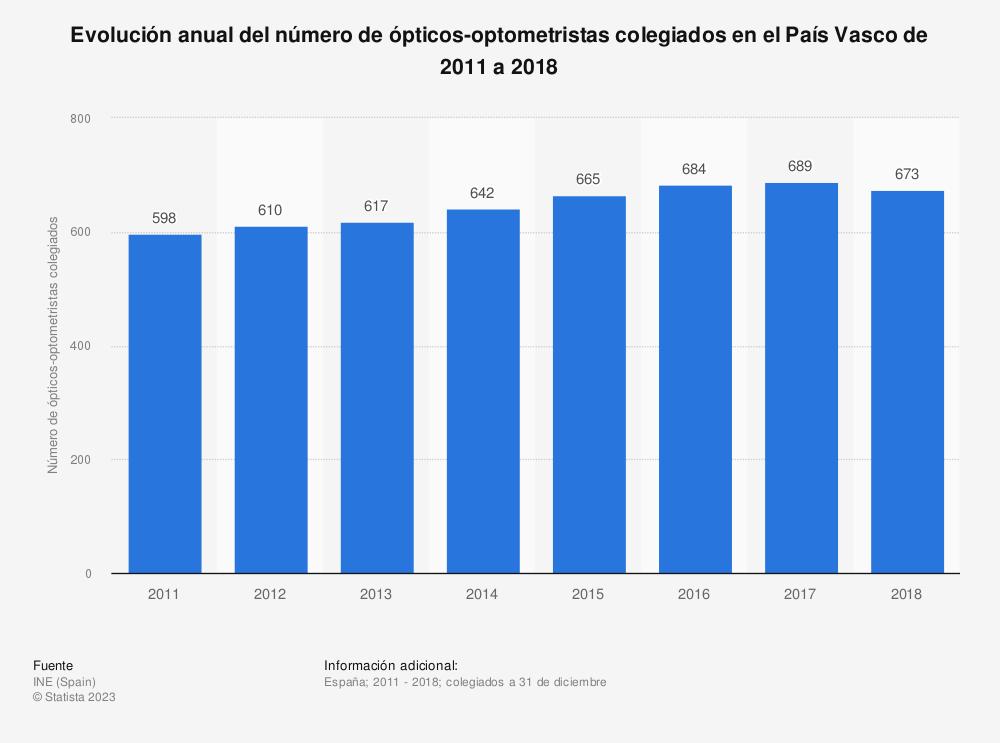 Estadística: Evolución anual del número de ópticos-optometristas colegiados en el País Vasco de 2011 a 2018 | Statista