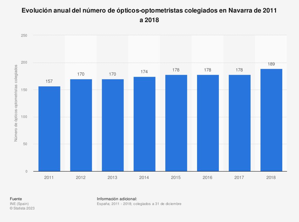 Estadística: Evolución anual del número de ópticos-optometristas colegiados en Navarra de 2011 a 2018 | Statista