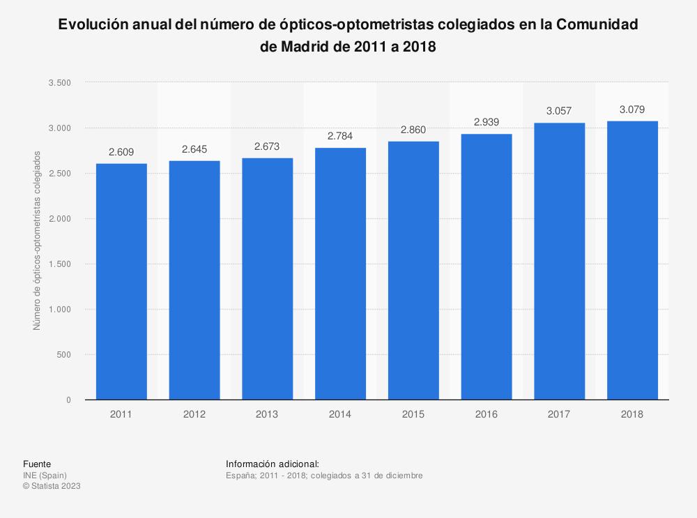 Estadística: Evolución anual del número de ópticos-optometristas colegiados en la Comunidad de Madrid de 2011 a 2018 | Statista