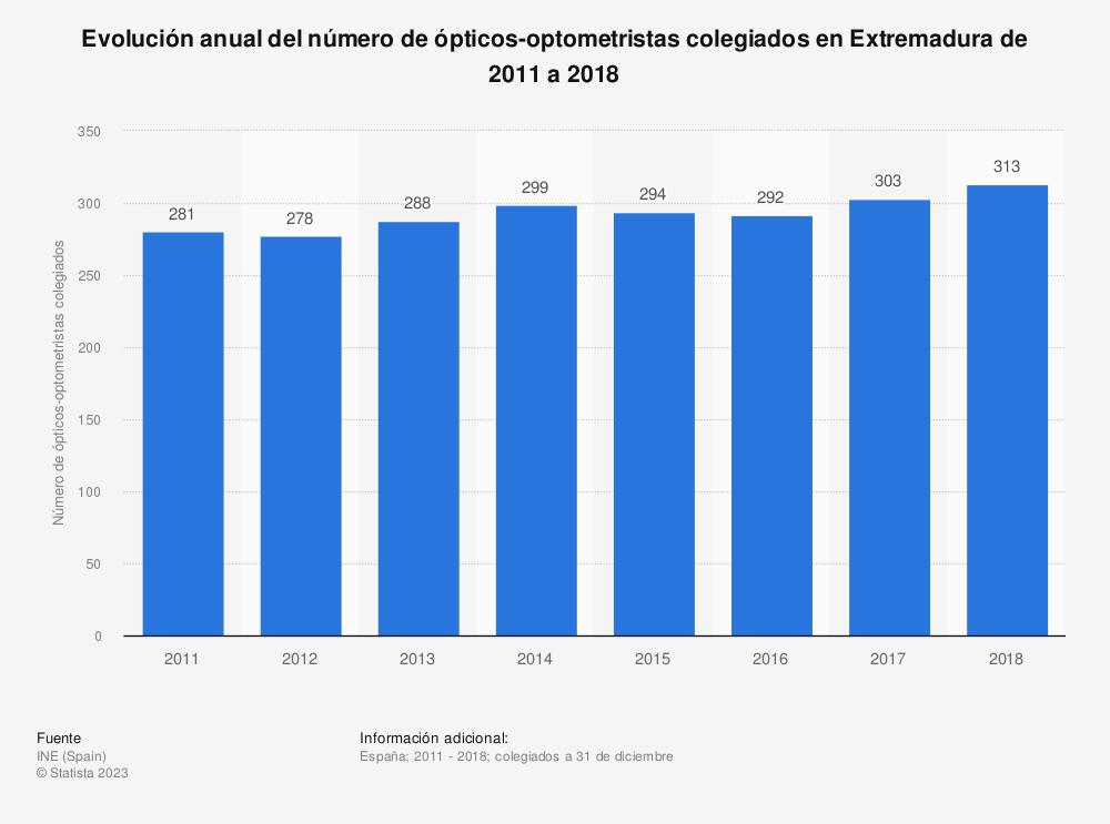 Estadística: Evolución anual del número de ópticos-optometristas colegiados en Extremadura de 2011 a 2018 | Statista