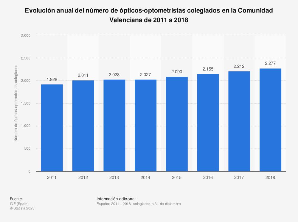Estadística: Evolución anual del número de ópticos-optometristas colegiados en la Comunidad Valenciana de 2011 a 2018 | Statista