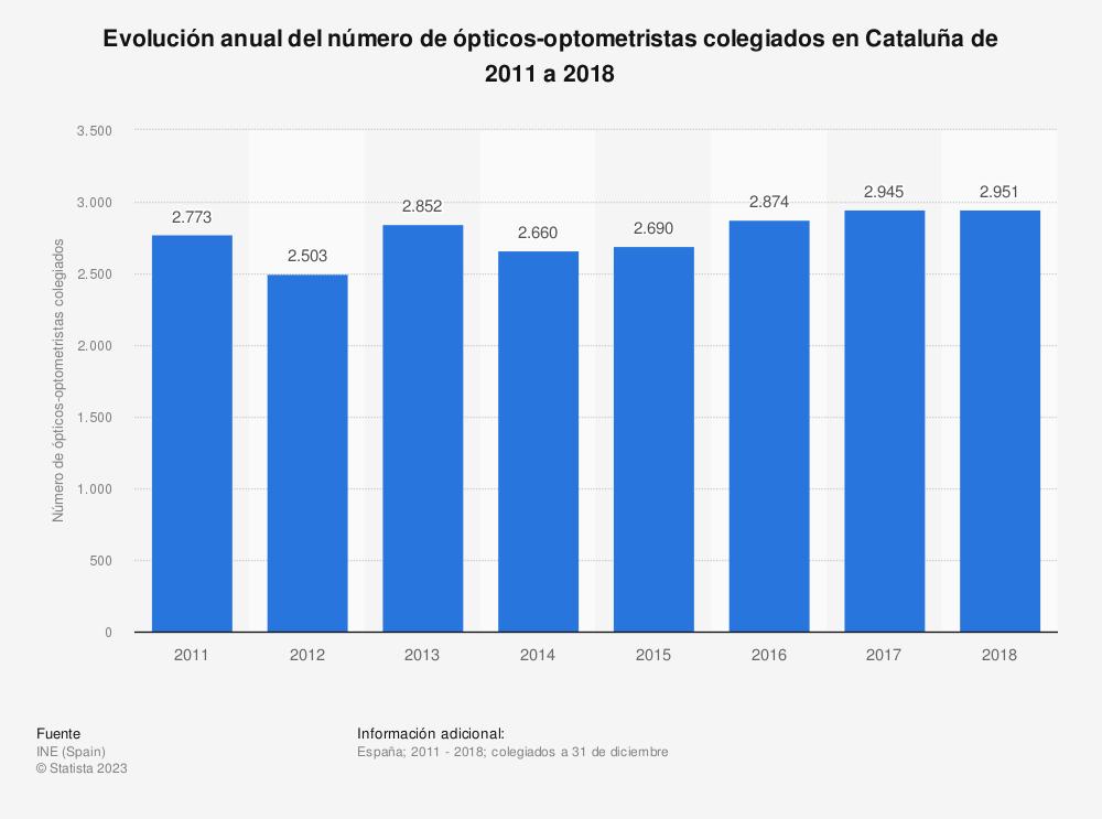 Estadística: Evolución anual del número de ópticos-optometristas colegiados en Cataluña de 2011 a 2018 | Statista