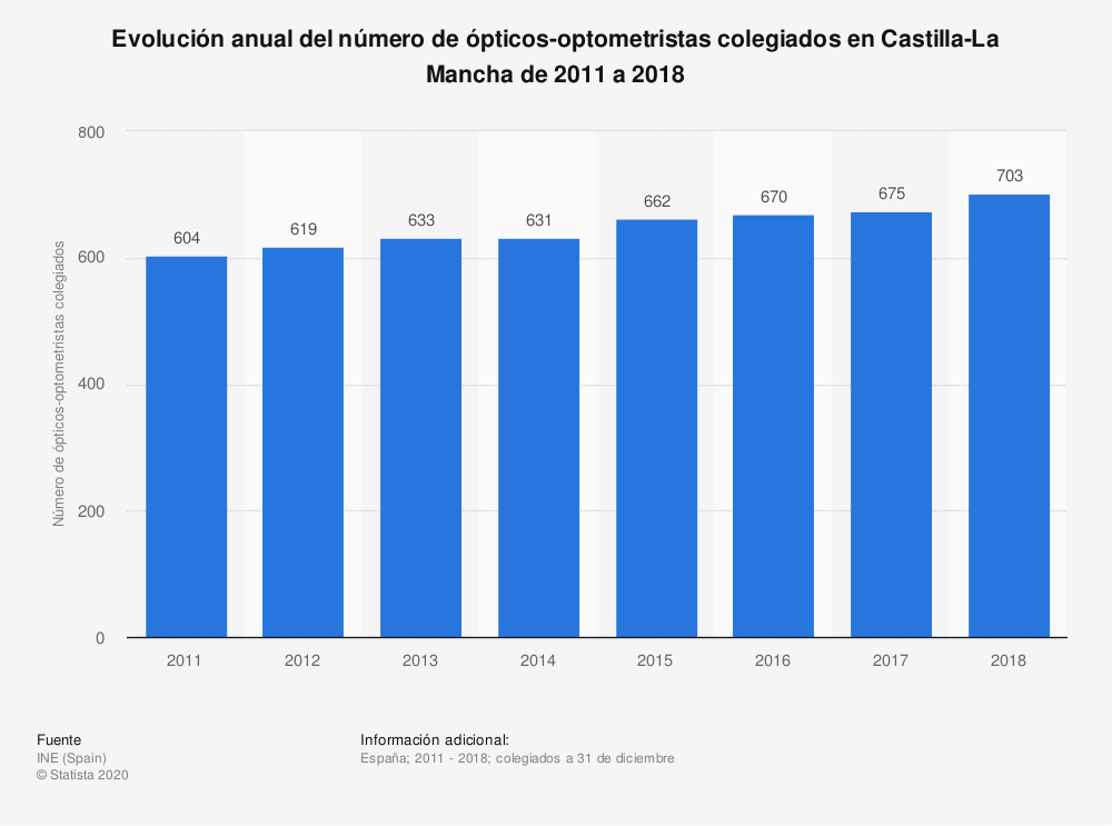 Estadística: Evolución anual del número de ópticos-optometristas colegiados en Castilla-La Mancha de 2011 a 2018 | Statista
