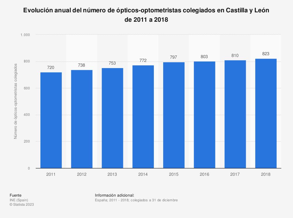 Estadística: Evolución anual del número de ópticos-optometristas colegiados en Castilla y León de 2011 a 2018 | Statista
