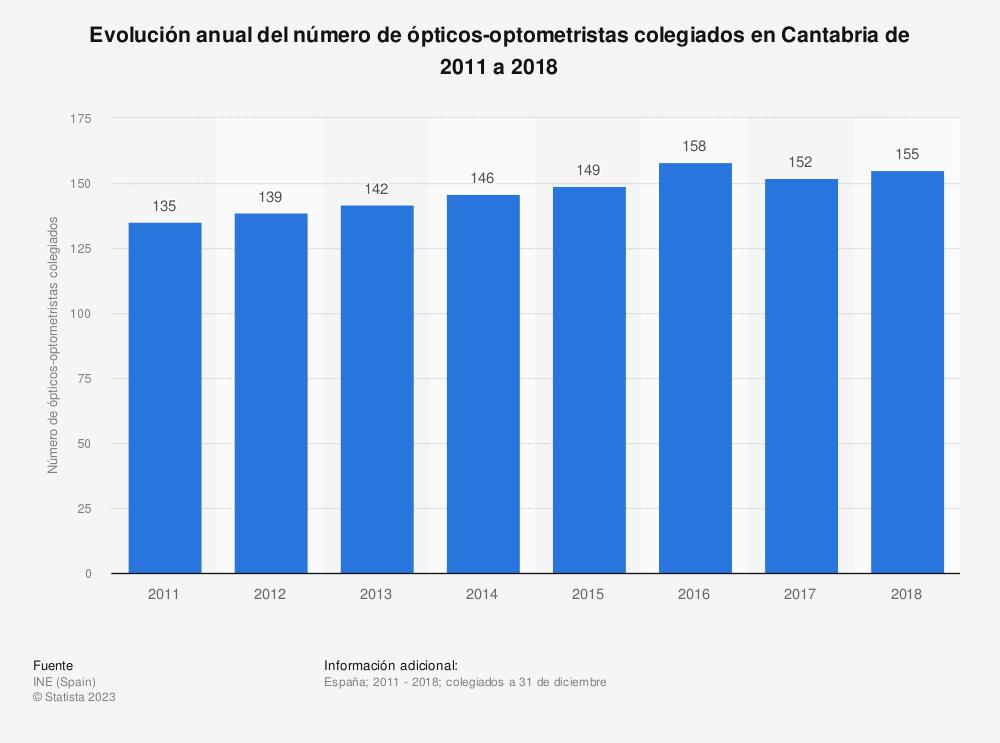Estadística: Evolución anual del número de ópticos-optometristas colegiados en Cantabria de 2011 a 2018 | Statista