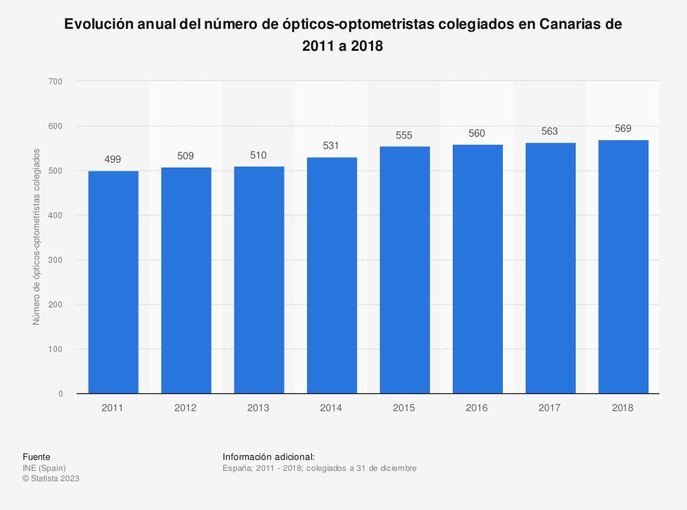 Estadística: Evolución anual del número de ópticos-optometristas colegiados en Canarias de 2011 a 2018 | Statista