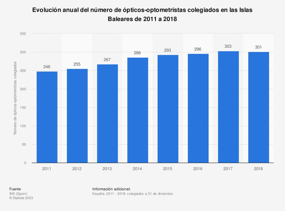 Estadística: Evolución anual del número de ópticos-optometristas colegiados en las Islas Baleares de 2011 a 2018 | Statista