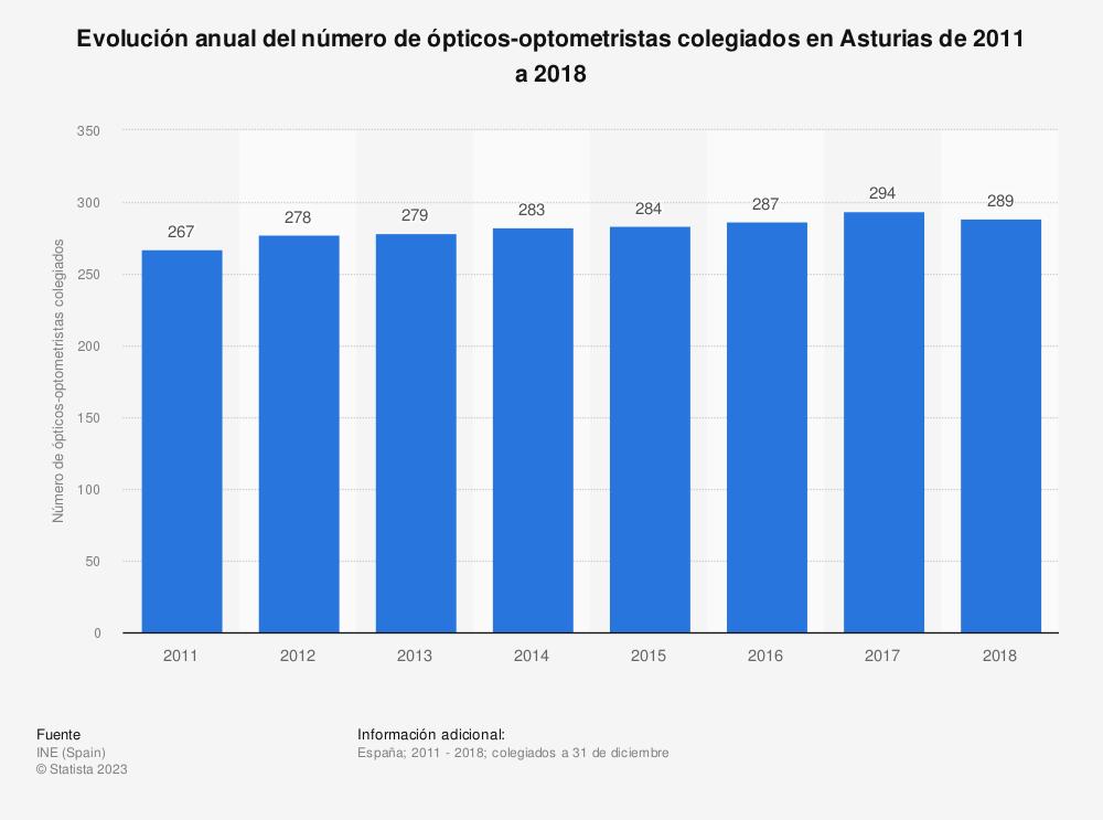 Estadística: Evolución anual del número de ópticos-optometristas colegiados en Asturias de 2011 a 2018 | Statista
