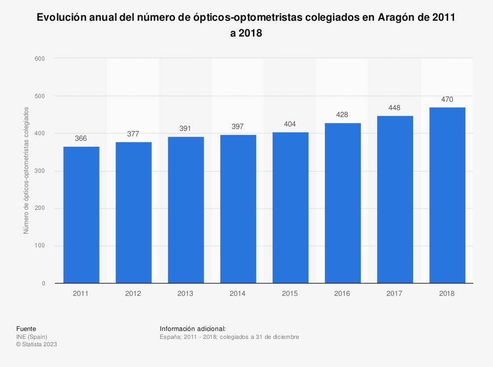 Estadística: Evolución anual del número de ópticos-optometristas colegiados en Aragón de 2011 a 2018 | Statista