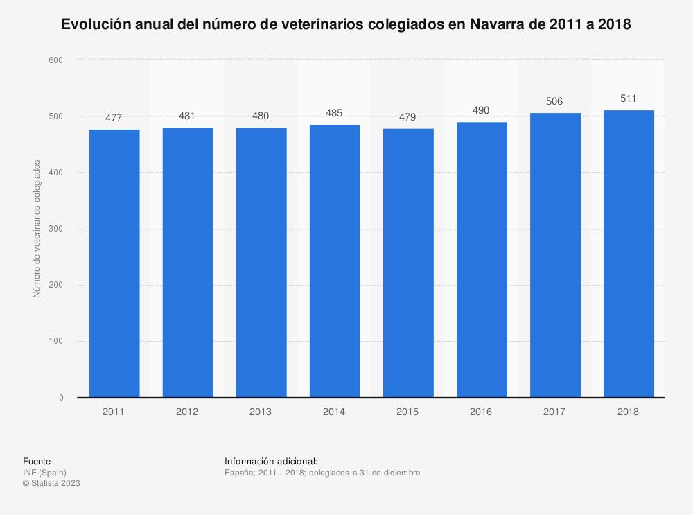 Estadística: Evolución anual del número de veterinarios colegiados en Navarra de 2011 a 2018 | Statista